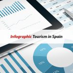 Spain breaks its tourism record